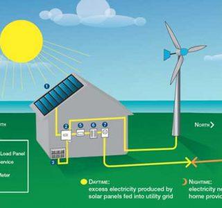 مشاوره، طراحی و اجرای سیستم های خورشیدی