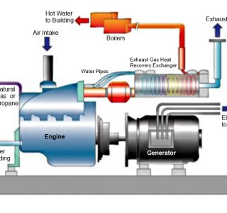 نیروگاه برق تولید پراکنده CCHP